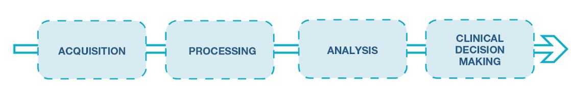 procesamiento de la señal emg clásico