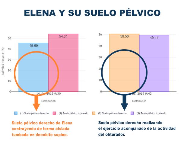 comparativa suelo pélvico de elena diferentes ejercicios