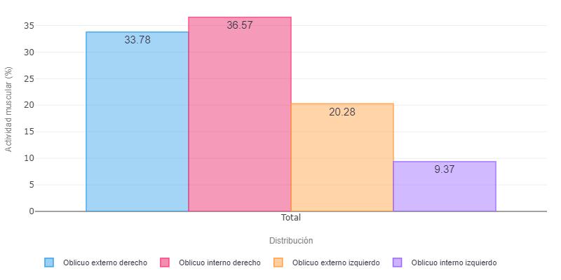 Comparativa de activación neuromuscular de oblicuos en valoración de una diástasis abdominal