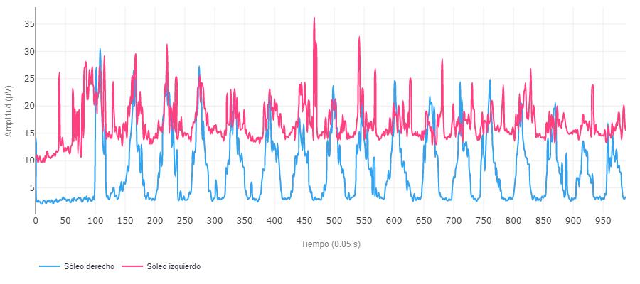 valoración nueromuscular del soleo con electromiografía de superficie grafica