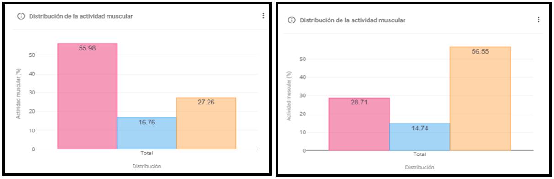 Parámetro de distribución muscular