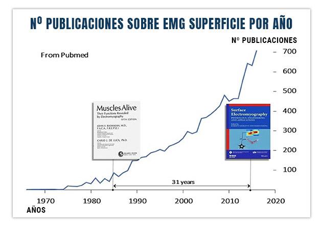 número de publicaciones sobre la emg o electromiografía de superficie