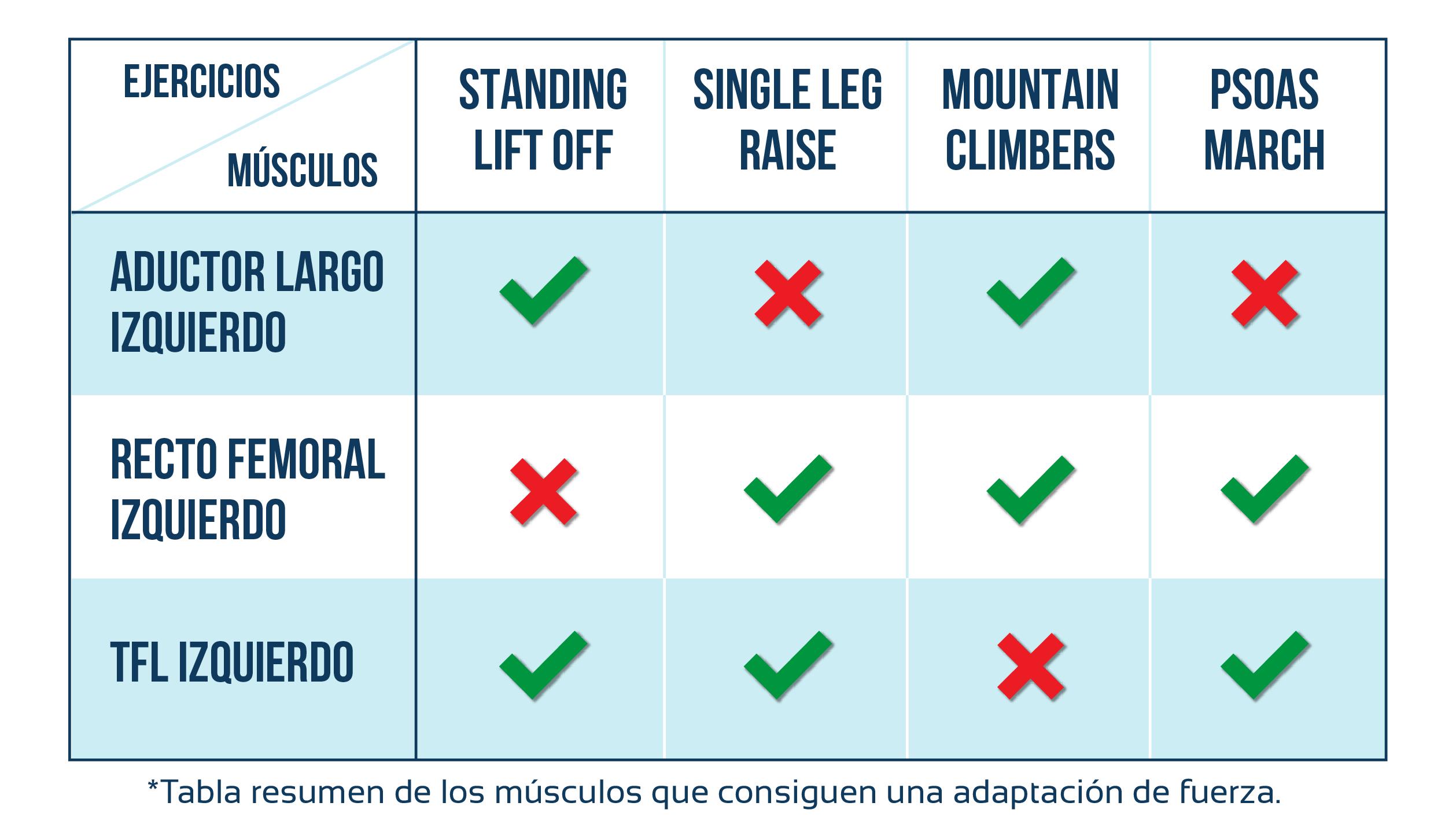 tabla de activacion en ejercicios de flexion de cadera
