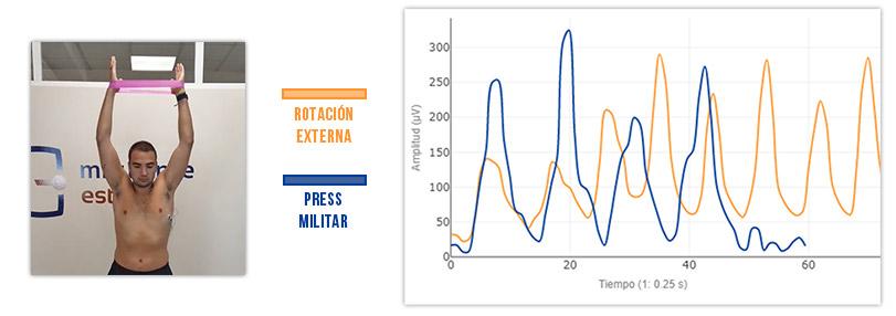 press militar vs rotación externa para fortalecer serrato anterior