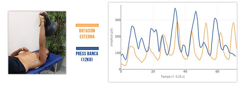press banca vs rotacion externa en fortalecimiento del serrato