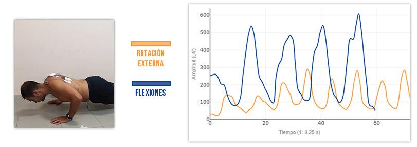 push up vs rotacion externa comparativa activación del serrato anterior